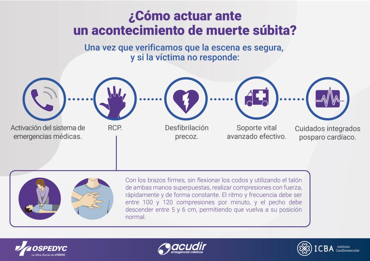 OSPEDYC_Infografia_Corazón (2)