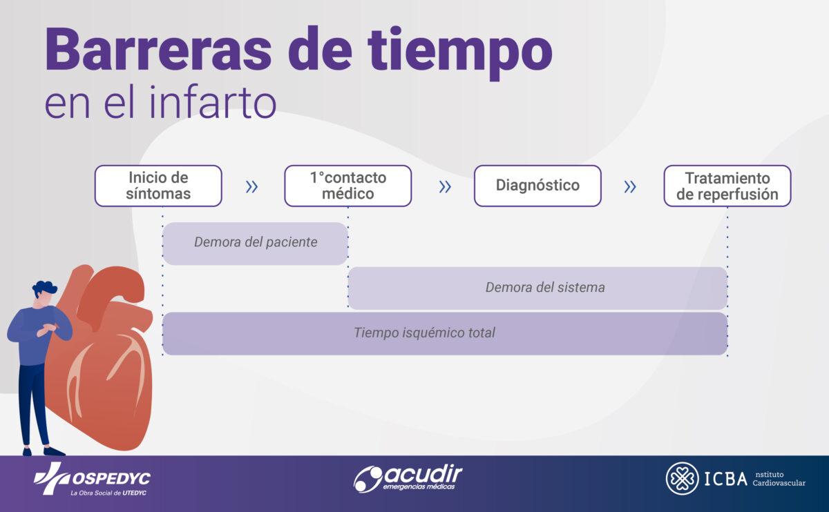 OSPEDYC_Infografia_Corazón (4)